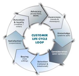 Customer Life Cycle-Aloha