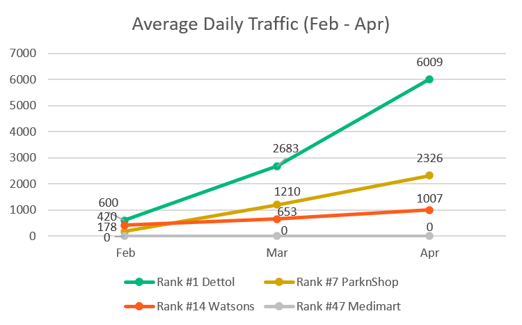Average Daily Traffic