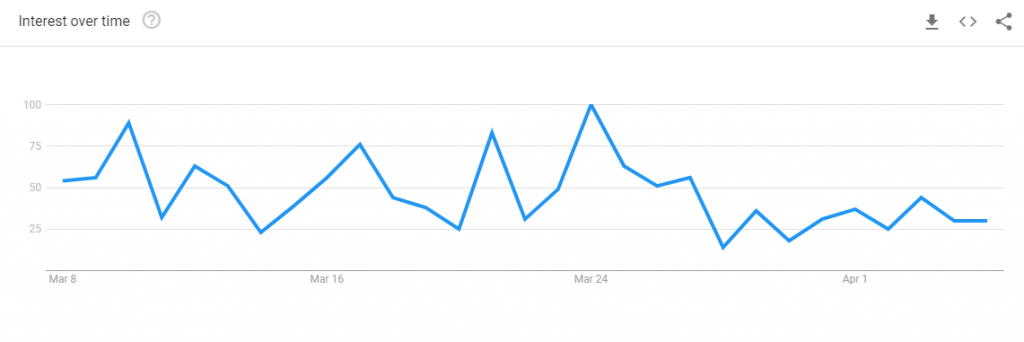 "Google Trend: Interest over past 30 days of keyword query ""酒精搓手液"""