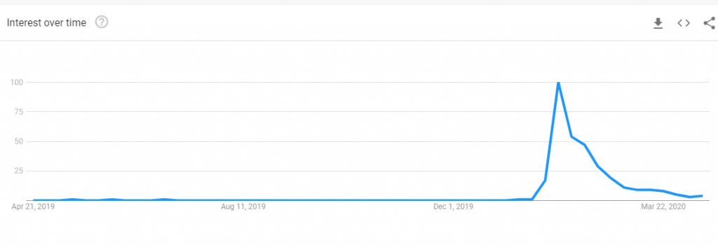 Google Trend Interest over the past year of keyword query 酒精搓手液