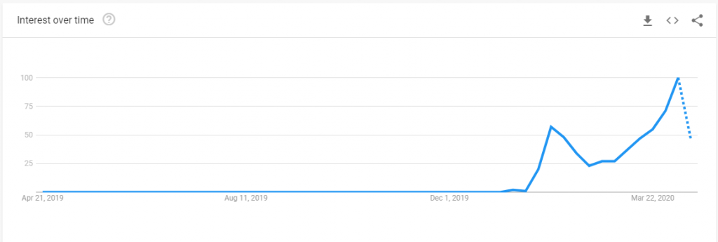 "Google Trend: Interest over the past year of keyword query ""Coronavirus"""