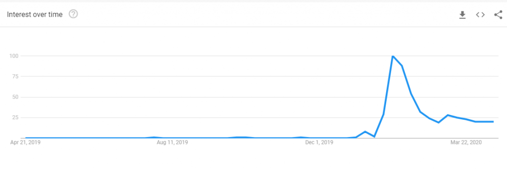 Google Trend: Interest over the past year of keyword query Masks