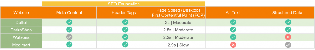 technical seo comparison, Meta content, Header tags, Page speed, Alt text, Structured data