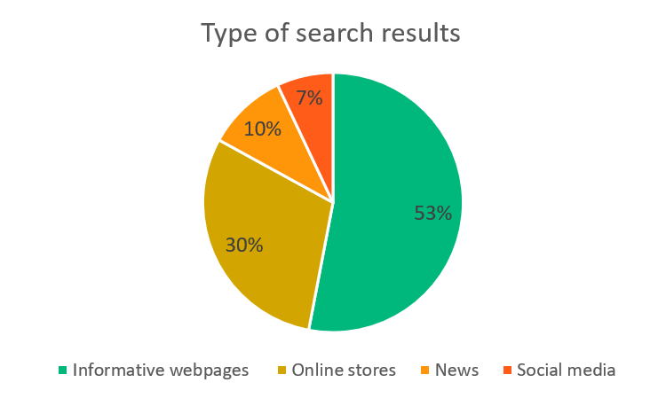 Search results types - informative content, online stores, news, social media