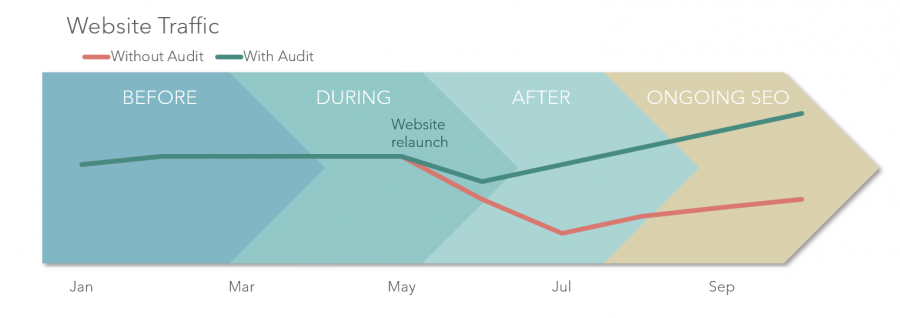Website traffic before, during and after website relaunch